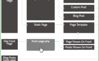 WordPress模板层次02:模板层次结构和原理